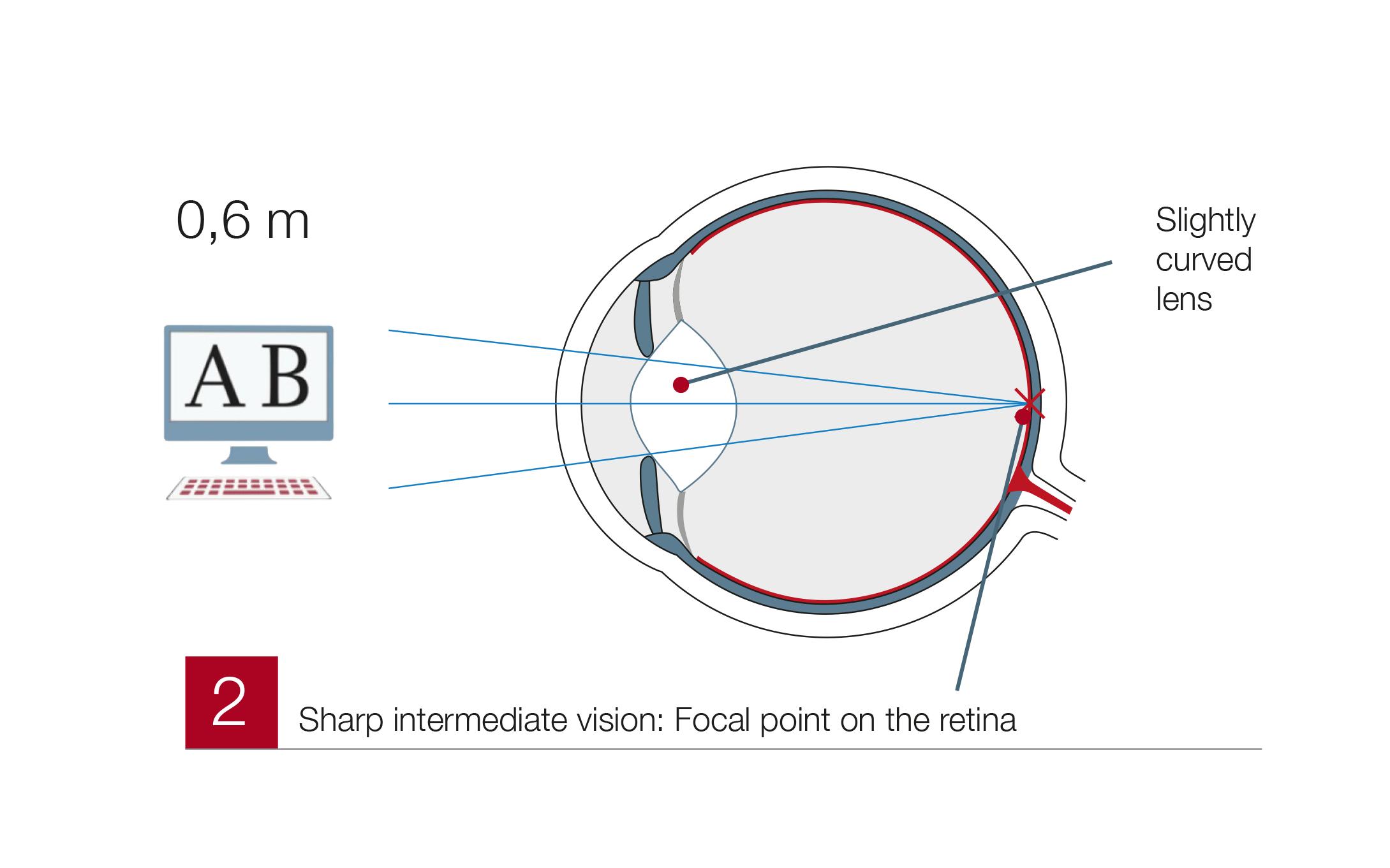 Presbyopia2