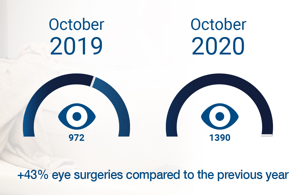 EuroEyes achieved a record number of eye surgeries in October 2020
